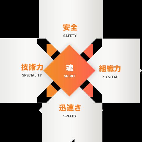 三煌産業の5つの「S」